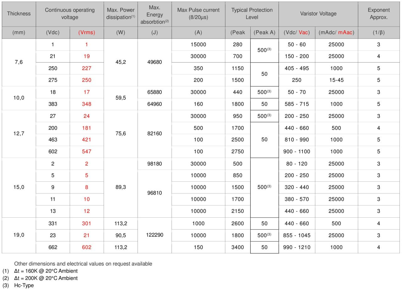 Standard Range electrical values 150/20mm discs