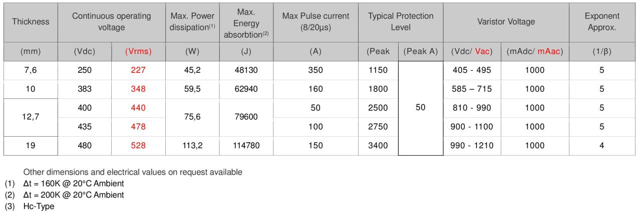 Standard Range electrical values 150/33mm discs