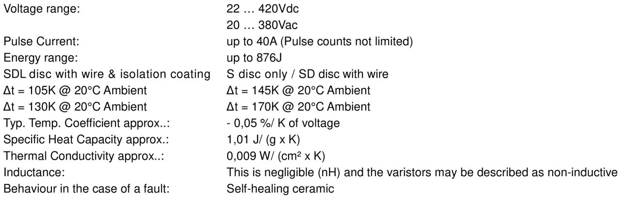 Electrical and physical characteristics 250 Series